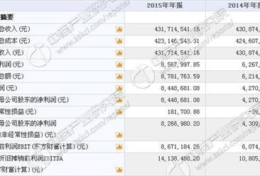 凯越电子今日挂牌新三板 2015年收入43171万 净利844万