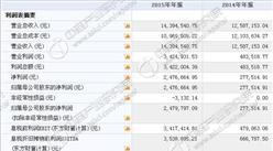 匯杰股份今日掛牌新三板 2015年度收入1439萬 凈利247萬