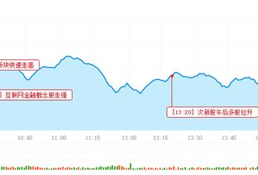 2016年12月1日沪深股市三大猜想及操作策略