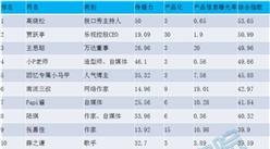 2016年中國網紅商業價值排行榜