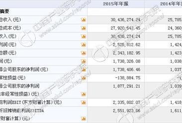 金盾安保今日挂牌新三板 2015年收入3043万 净利173万