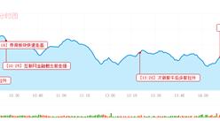 2016年12月2日沪深股市三大猜想及操作策略