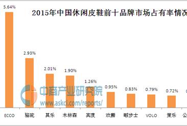 中国休闲皮鞋十大品牌排行榜