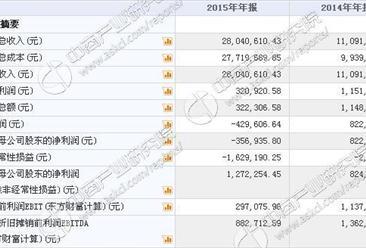 云图动漫今日挂牌新三板 2015年收入2804万 净利亏损42万