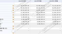 大越期货今日挂牌新三板 上半年收入3553万 净利839万