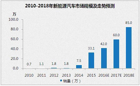 中国新能源汽车行业发展现状、展望与投资策略分析