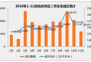2016年11月杭州各区二手房房价统计
