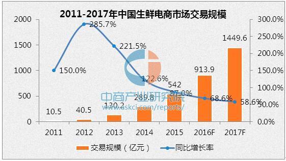 2016生鲜电商行业交易规模和2017发展趋势预