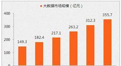 中国大数据市场规模及应用前景研究报告