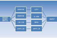 2016年中国健身服务行业发展现状及未来市场规模预测分析