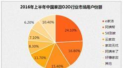 2016年家政行業市場規模將達1.6萬億   深圳用工缺口約20萬人