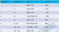 2017年度中国内地大学毕业生就业能力排行榜