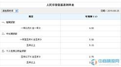 2016年12月23日中国建设银行最新贷款利率