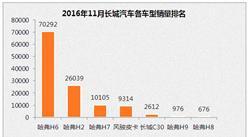 2016年11月长城汽车各车型销量排行榜:哈弗H6创SUV销量纪录