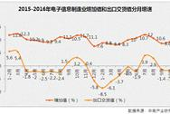 2016年1-10月中国电子信息制造业运行情况分析(图表)