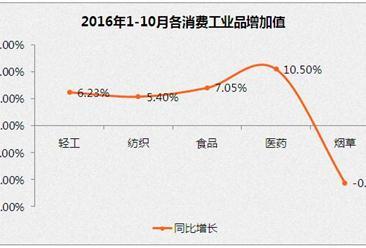 2016年1-10月消费品工业运行情况分析:投资增长平稳
