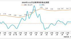 2016年1-11月豆粕價格走勢:目前價格處于今年第二輪上升趨勢中