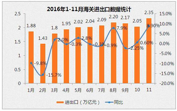 2016年前11个月全国进出口总值21.83万亿元
