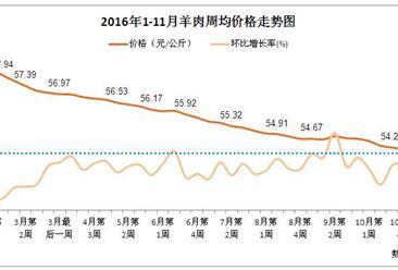 2016年1-11月羊肉价格走势分析:几乎与牛肉价格的变化同步