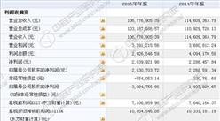 德菱股份今日挂牌新三板 2015年收入10677万 净利253万