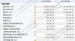 轩瑞锋尚今日挂牌新三板 2015年收入2094万 净利41万