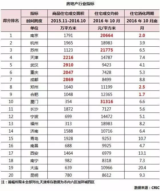 新一线城市发展前景数据分析 南京、杭州、苏