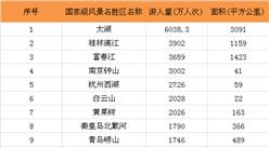 2016国家级风景名胜区游客排行榜TOP200