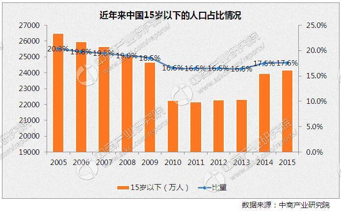 中国人口老龄化_2012中国人口状况