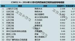 2016年12月8日电视剧收视率排行榜:锦绣未央夺冠