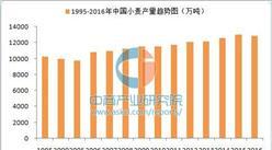商情数据:2016年中国小麦产量同比下降1%