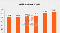 2016年中國有機顏產量及行業發展趨勢