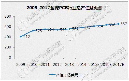 2017年中国印制电路板(pcb)行业市场规模及发展趋势