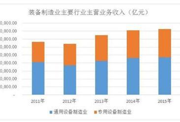 2017年中国装备制造业市场发展趋势预测分析(图)