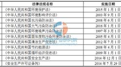 2016年中国有机颜料制造业法律法规及政策盘点