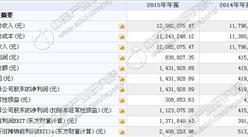 北科天翼今日挂牌新三板 2015年收入1208万 净利143万