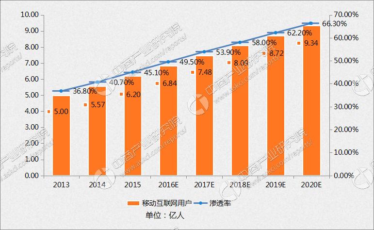 2017-2020年中国移动互联网用户数目及渗透率预测