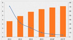 2016年中国移动阅读行业现状及2017年市场发展预测