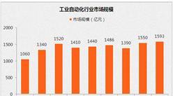 2017年中国工业自动化行业市场规模预测