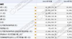 卓识网安今日挂牌新三板 2015年收入4259万 净利1355万