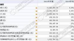 晶華宏今日掛牌新三板 2015年收入1350萬 凈利35萬