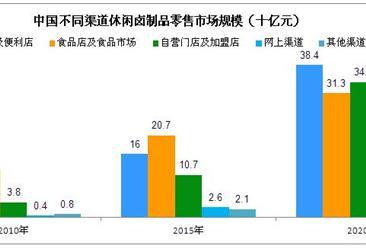 2020年中国休闲卤制品市场规模预测:包装、品牌卤制品将逐渐取代其他