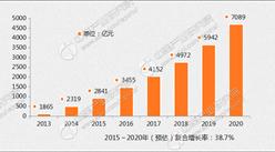 2016-2020年中国移动广告市场规模预测