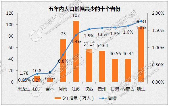 内蒙古人口统计_社会人口统计分析