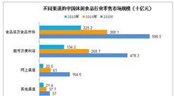 2017年中国休闲食品行业零售市场规模预测:休闲卤制品增速最快
