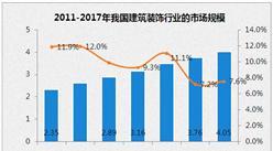 中国楼市引爆装修装饰行业 2017中国建筑装饰行业市场规模预测