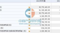 陆行物流今日挂牌新三板 2015年收入9577万 净利279万