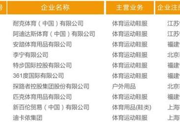 商情数据重磅发布:《2016中国体育企业百强排行榜》
