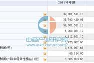 艾尼科技今日挂牌新三板 2015年收入3980万 净利347万