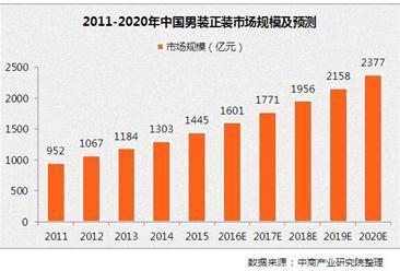 2017年中国男装商务正装市场规模及发展前景预测