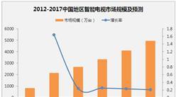 2017年中国智能电视市场销量及发展前景预测